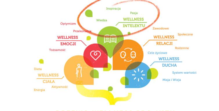 Wellness a rozwój potencjału ludzkiego
